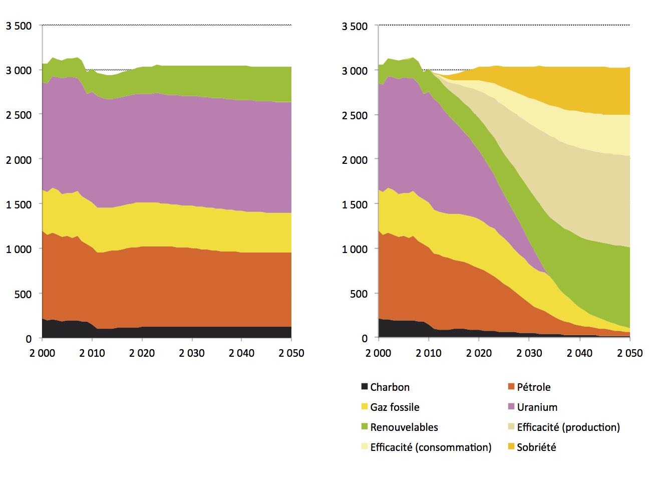 Fig. 4 : Evolution comparée des productions en énergies primaires par source entre le scénario tendanciel (à gauche) et le scénario négaWatt 2011 (en TWh)