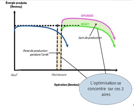 Fig. 2 : Extension de la durée de vie d'une centrale avec restauration de sa capacité initiale (Reset) et suréquipement (Upgrade)