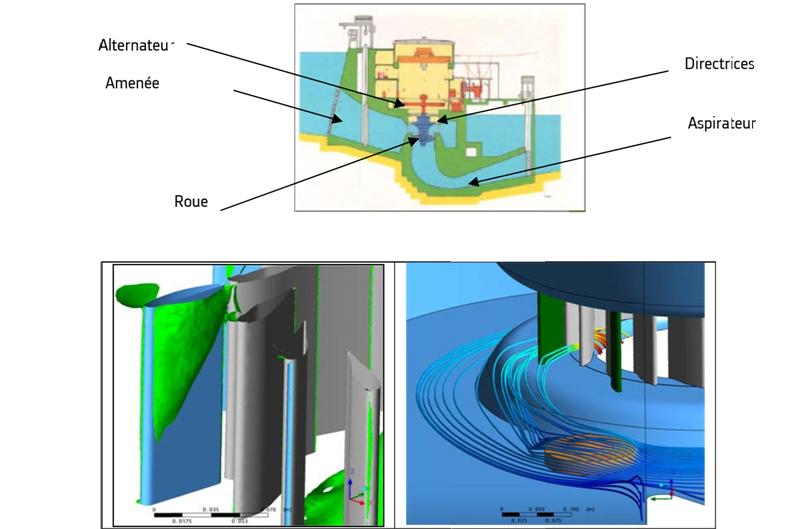 Fig. 3 : Simulation numérique de l'écoulement dans les parties scellées dans le béton d'une machine Kaplan