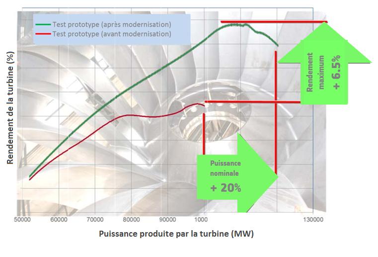 Fig. 4 : Amélioration du rendement et de la puissance lors de la réhabilitation d'une centrale