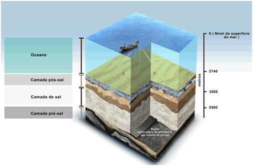 Fig. 2 : A produção do Pré-sal fica abaixo de profundidades de 5 mil metros