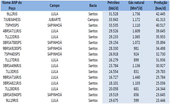 Fig. 4 : Produtividade dos Poços do Pré-sal no Brasil – 2015