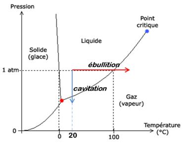 Fig. 1 : Relation pression – température