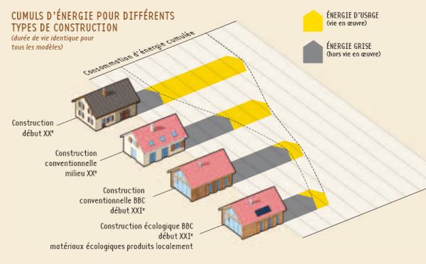 Construction passive et énergie grise : Une démarche globale pour économiser l'énergie dans la construction
