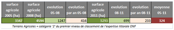 Fig. 9 : Estimation des volumes de défriches à vocation agricole en Guyane 2005-2011 - Sources SIMA-PECAT