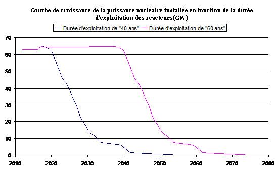 Fig. 3 : Courbes de décroissance de la puissance nucléaire du parc actuel en fonction de la durée d'exploitation des réacteurs (pour une durée de 40 et 60 ans)
