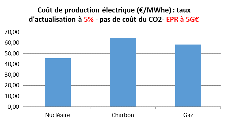 Figure 5 : Compétitivité comparée des moyens de production centralisés - (Calcul I-Tésé)