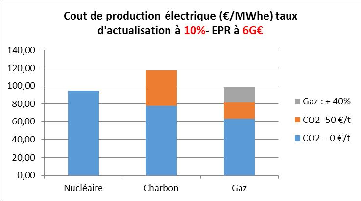 Figure 6 : Compétitivité comparée des moyens de production centralisés - (Calcul I-Tésé)