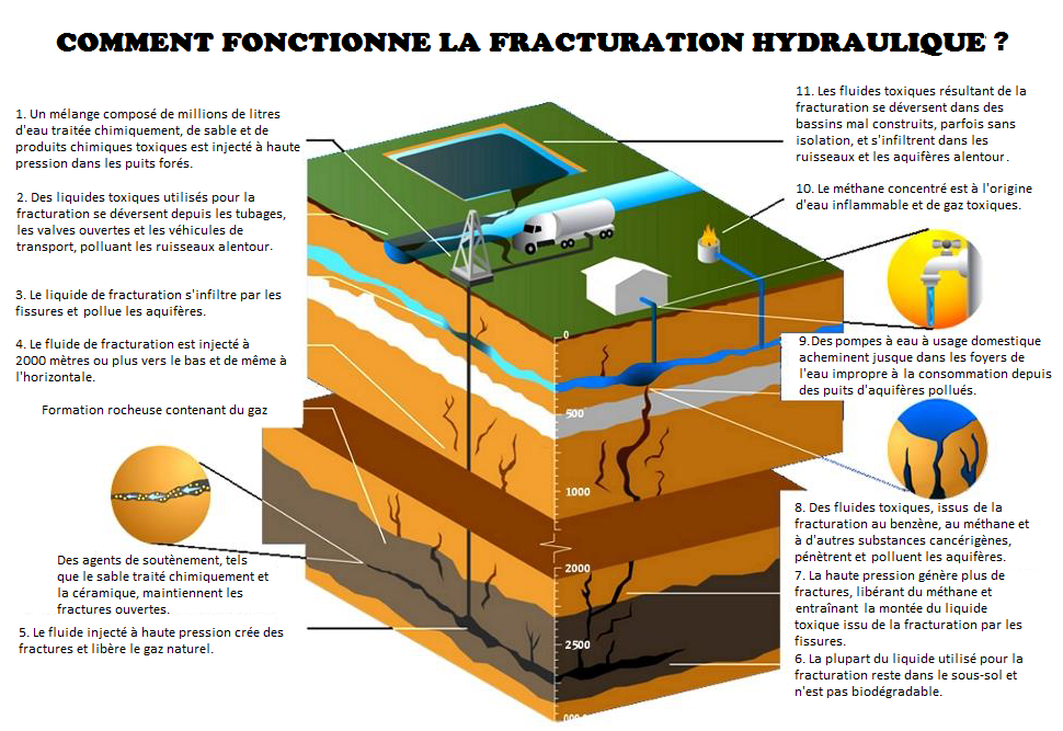 Fig. 1 : Comment fonctionne la fracturation hydraulique ?