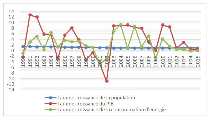 Fig. 4 : Taux de croissance de la population, du PIB et de la consommation d'énergie primaire - Source : construction de l'auteur à partir de données d'ENERDATA (2016).