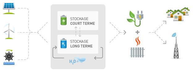 Fig. 3 : Complémentarité du stockage batterie (court terme) et hydrogène (long terme). Source : Atawey