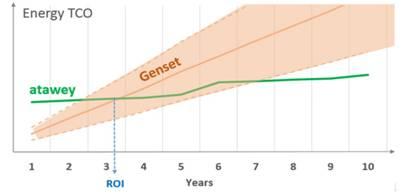 Fig. 4 : Comparaison des coûts des systèmes renouvelables et fossiles - Sources : Atawey