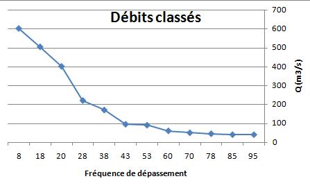 Fig. 5 : Courbe des débits classés