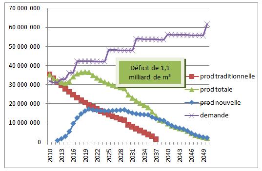 Fig. 2 : Offre et demande de pétrole : scénario « conservateur » (en m3) - Source : Graphique élaboré par l'auteur, N. Di Sbroiavacca.