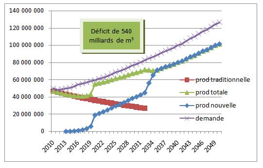 Fig. 3 : Offre et demande de gaz naturel : scénario « conservateur » (en milliers de m3) - Source : Graphique élaboré par l'auteur, N. Di Sbroiavacca.