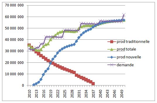 Fig. 4 : Offre et demande de pétrole : scénario d'autosuffisance (en m3) - Source : Graphique élaboré par l'auteur, N. Di Sbroiavacca.