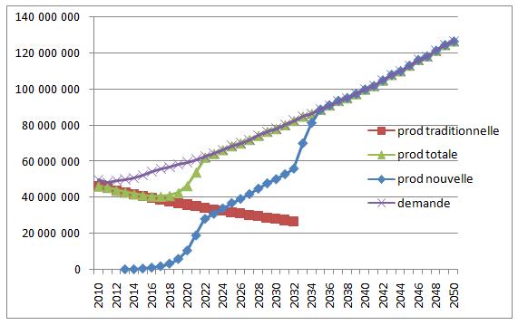 Fig. 5 : Offre et demande de gaz naturel : scénario d'autosuffisance (en milliers de m3) - Source : Graphique élaboré par l'auteur, N. Di Sbroiavacca.