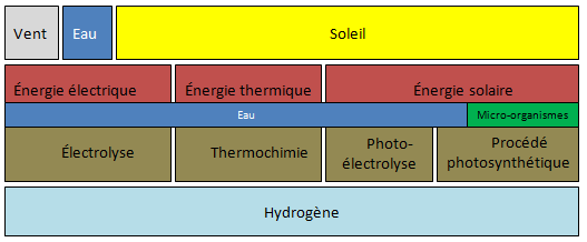 """Fig. 1 : Différentes chaînes de production d'hydrogène """"vert"""""""