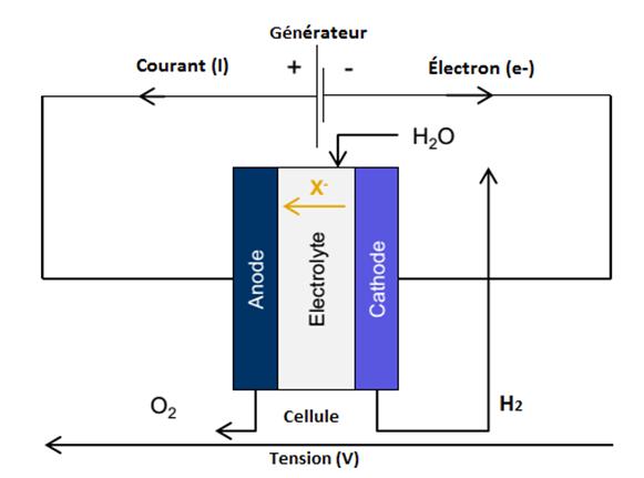 Fig. 2 : Schéma de fonctionnement d'une cellule. Source: SBC Energy Institute 2014, Hydrogen-basedenergy conversion.