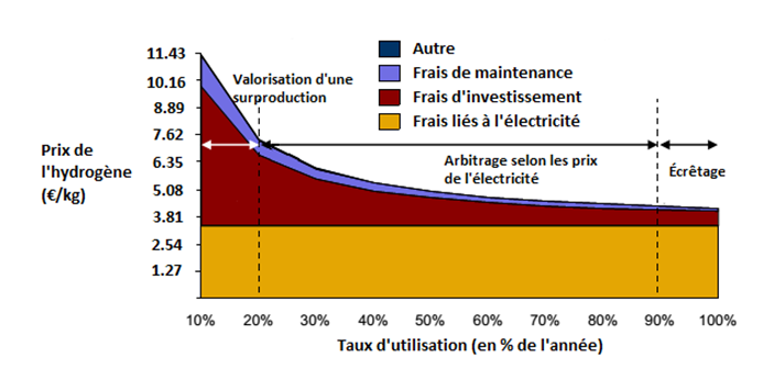 Fig. 4 : Coût de l'hydrogène en fonction de l'utilisation. Source : SBC Energy Institute.