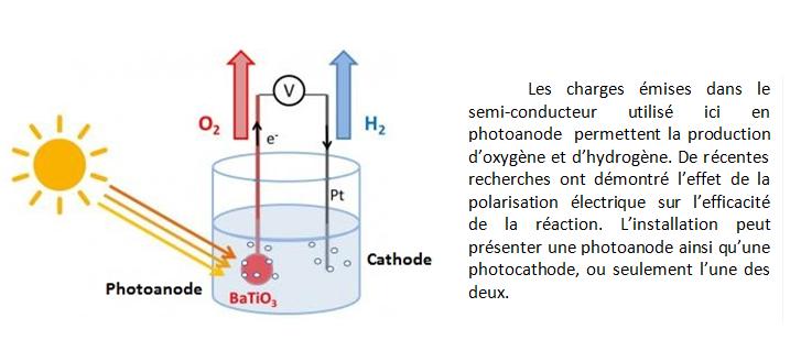 Fig. 5 : Exemple de procédé de photo-électrolyse de l'eau. Source : CNRS