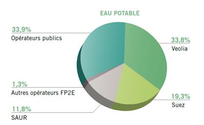 Fig. 2 : Répartition des services par opérateur du service eau potable en pourcentage de la population desservie. Source : Rapport BIPE/FP2E 2015