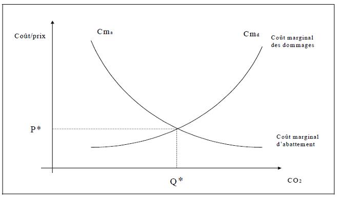 Fig. 2 : L'approche coût-avantage - Source : Quinet 2008.