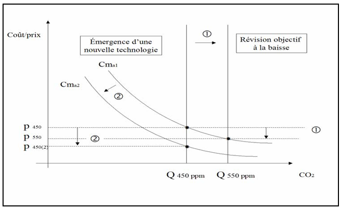 Fig. 3 : L'approche coût-efficacité - Source : Quinet 2008.