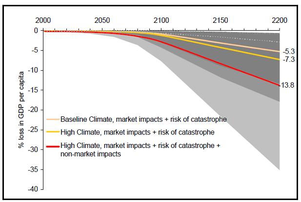 Fig. 4 : Trajectoires de Pib par tête d'ici à 2200 selon différents scénarios - Source : Stern 2006.