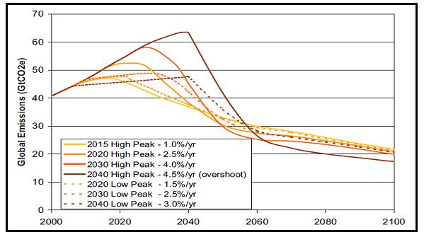 Fig. 5 : Trajectoires « illustratives » des émissions pour une stabilisation à 550 ppm CO2-eq - Source : Stern 2006.
