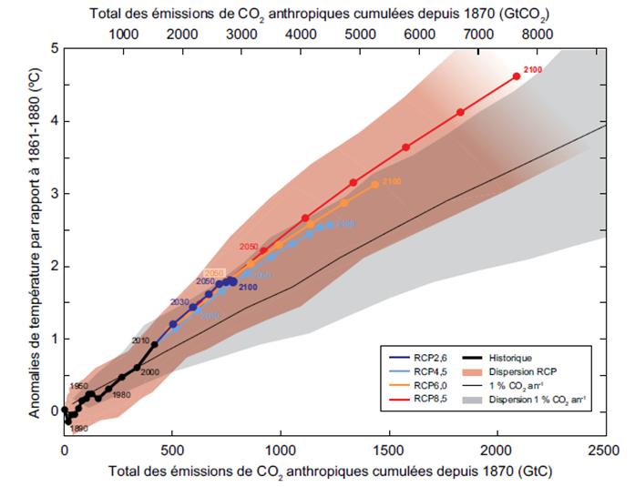 Fig. 6 : Relation entre hausse des températures et émissions cumulées de CO2 dans les scénarios RCP - Source : GIEC, AR 5 (2013).
