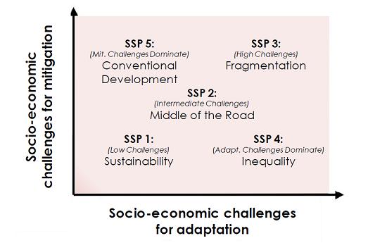 Fig. 7 : Evolution socio-économique