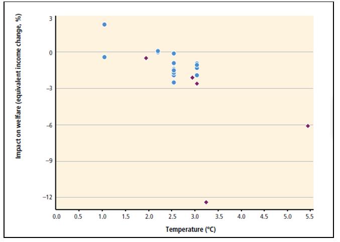 Fig. 8 : Estimations des impacts du changement climatique en fonction de la hausse de température. Note : Les bulles représentent les études publiées avant le quatrième rapport (2007). Les losanges représentent les études publiées après le quatrième rapport- Source : WGII, AR5 2014