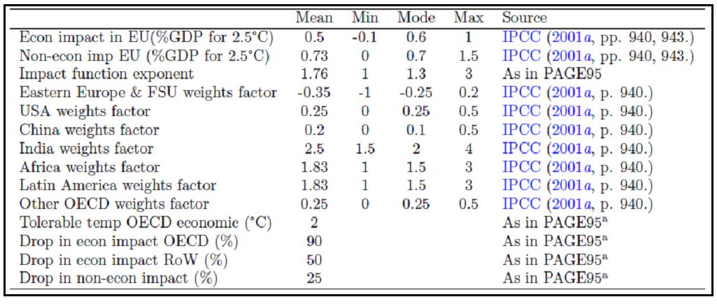 Tableau 1 : Impacts et pondérations utilisés dans PAGE2002 (et dans le Rapport Stern) pour une augmentation de 2,5°C - Source : Hope 2006.