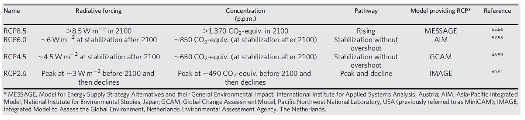 Tableau 4 : Paramètres des profils représentatifs d'évolution de concentration (RCP) - Source : Moss et al. 2010.