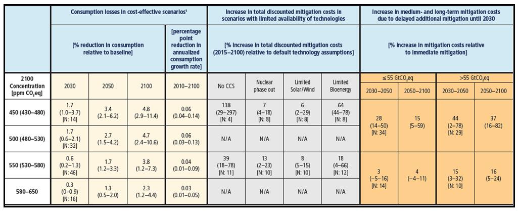 Tableau 5 : Estimation des coûts mondiaux de l'atténuation dans l'AR5 (ACE) - Source : WGIII, AR5 2014.