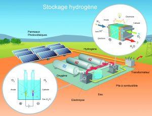 Stockage d'énergies renouvelables sous forme d'hydrogène pour sites isolés