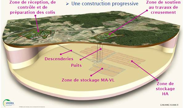Fig. 1 : Description du stockage CIGEO