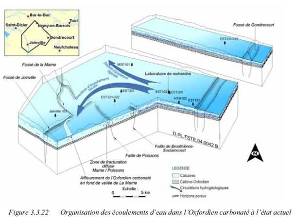 Fig. 2 : Organisation des écoulements d'eau dans l'Oxfordien carbonaté à l'état actuel