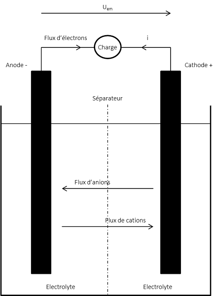 Fig. 2 : Schéma de principe d'une réaction d'oxydoréduction dans une cellule électrochimique.