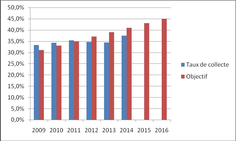 Fig. 7 : Évolution en France du taux de collecte par rapport aux objectifs.