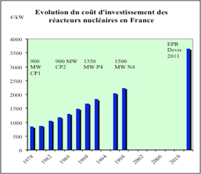 Fig. 1 : Coût du MW installé des différents paliers de la filière REP (en euros 2010) - Note : la puissance électrique du réacteur EPR est de 1650 MW. Source : Arnulf Grübler, IIASA : The Cost of the French Nuclear Scale-up: A Case of Negative Learning by Doing, Energy Policy 38 (2010), 5174-5188.