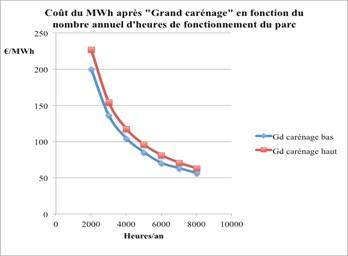 Fig. 2 : Coût du MWh en fonction de la durée annuelle de fonctionnement