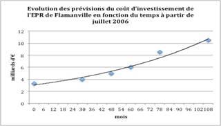 Fig. 3 : Evolution des prévisions du coût d'investissement de l'EPR de Flamanville.