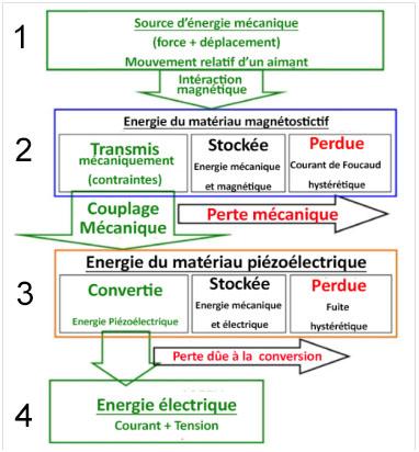Fig.1 : Principe de fonctionnement du micro-générateur d'Enerbee