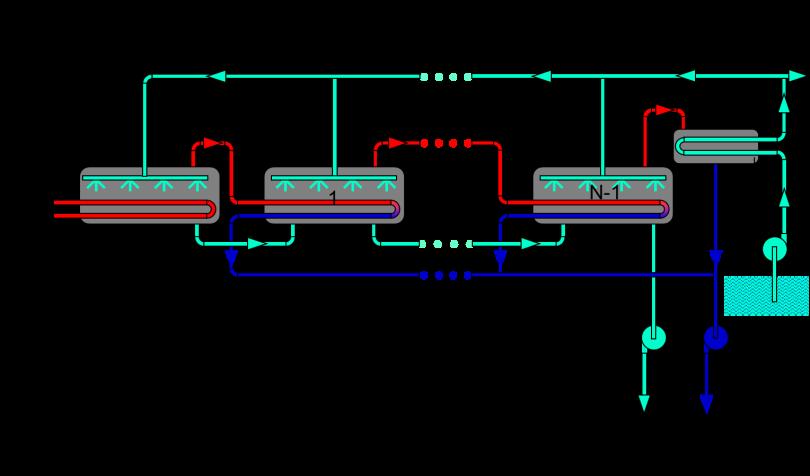 Fig. 12 : Principe du procédé à multiple-effet (MED) - Source: Philippe Bandelier