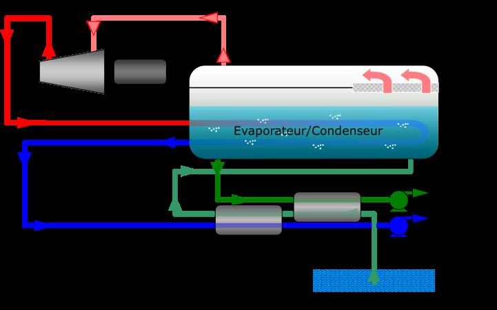 Fig. 14 : Principe du procédé à compression mécanique de vapeur (MVC)