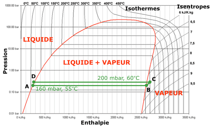 Fig. 15 : Cycle thermodynamique de l'eau dans le procédé MVC
