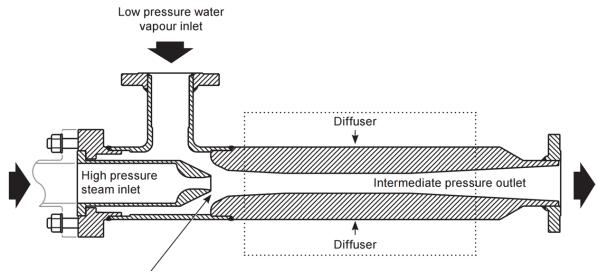 Fig. 17 : Schéma d'un thermocompresseur de vapeur - Source: Spirax Sarco