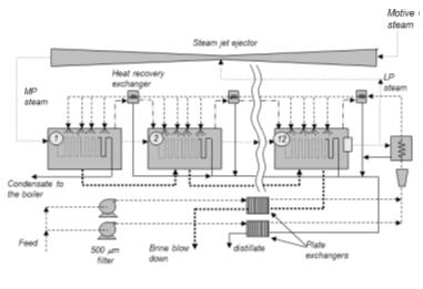 Fig. 18 : Installation multiple-effet avec thermocompression de vapeur de Trapani (Sicile) - Source : Siciliaque